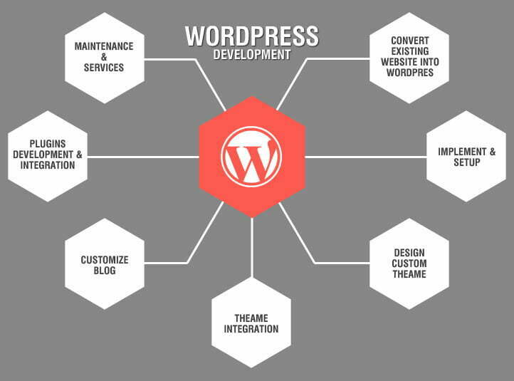 Wordpress Websites in Taren Point